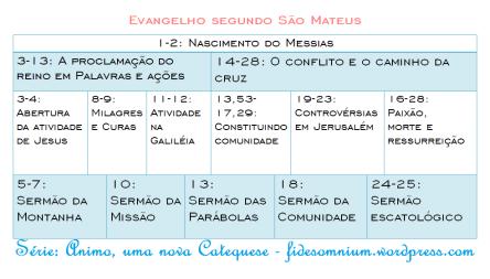 quadrocronológico do evangelho de mateus