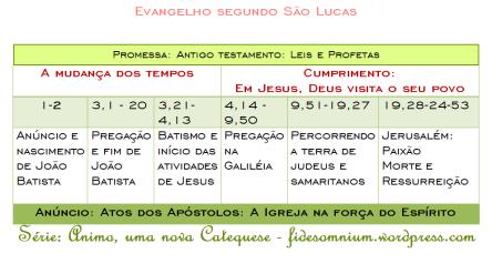 quadro cronológico do evangelho de lucas