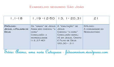 quadro cronológico do evangelho segundo joão