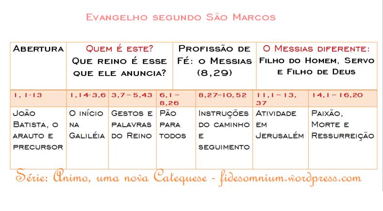 quadrocronológico do evangelho de marcos