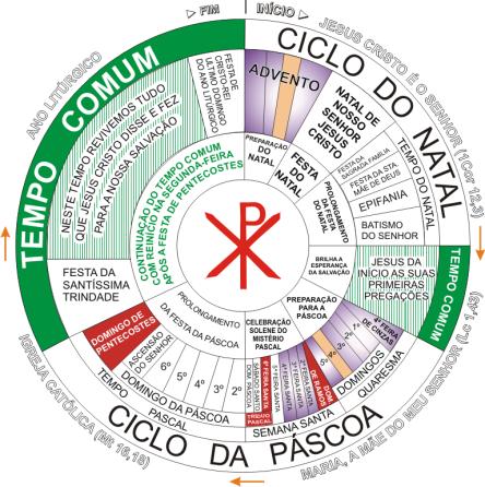 ano-liturgico-ciclo